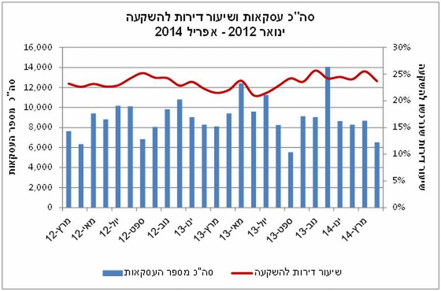 """סה""""כ עסקאות ושיעור דירות להשקעה ינואר 2012-אפריל 2014"""