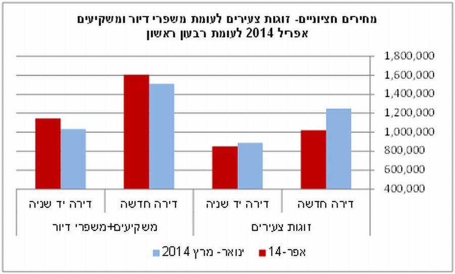 מחירים חציוניים - זוגות צעירים לעומת משפרי דיור ומשקיעים; קרדיט: האוצר