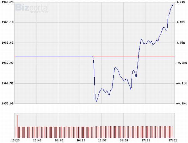 S&P500 תוך יומי
