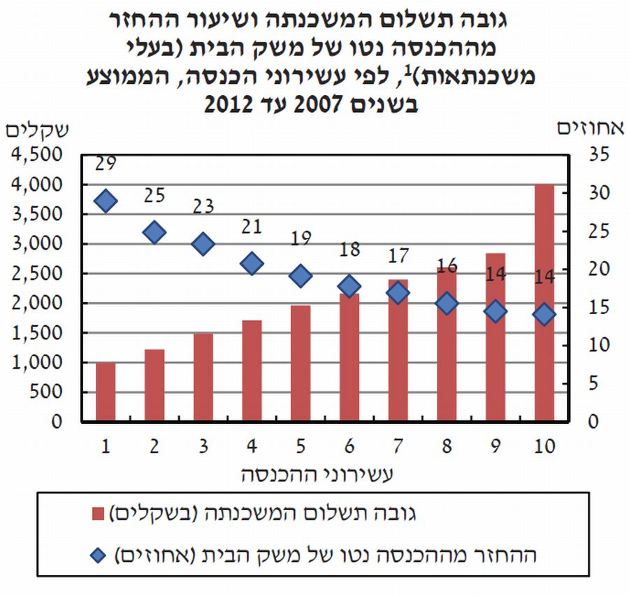 """מקור: עיבוד בנק ישראל לנתוני הלמ""""ס"""