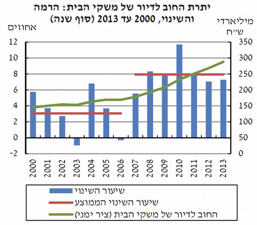מקור: עיבודי בנק ישראל