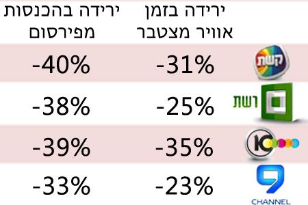 עשרות אחוזים פחות (מקור: יפעת בקרת פרסום)