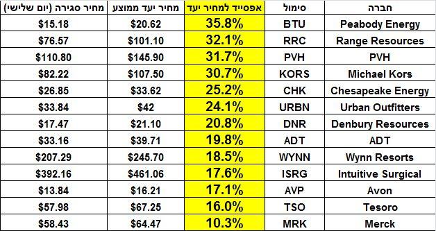 רשימת 13 המניות והאפסייד במחירי היעד