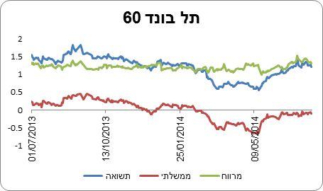 """המרווח של אג""""ח ממשלתי מול תל בונד 60, נכון לתאריך 29.07.14"""