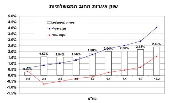 המרווח בין העקום הצמוד לשקלי נכון לתאריך - 28.07.14