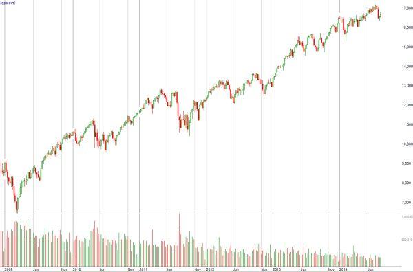 מדד הדאו ג'ונס זינק בכ-160% מאז שיא המשבר בסוף שנת 2008