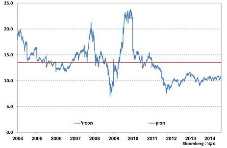 מכפיל הרווח של מדד ה-Hang Seng