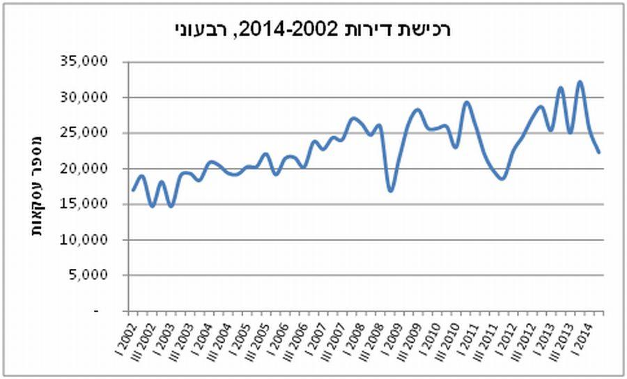 רכישת דירות 2002-2014; מקור: האוצר
