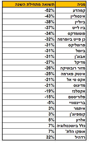 תשואת מניות הביומד מתחילת 2014