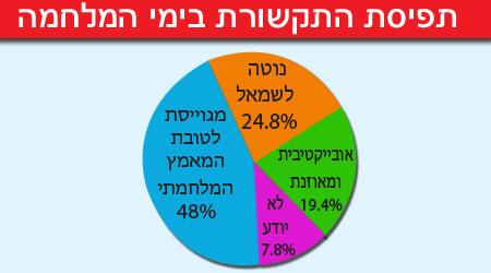 מקור: TRI מחקרים אסטרטגיים