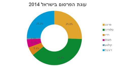 עוגת הפרסום בישראל