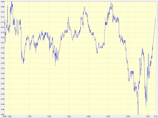 """מדד המעו""""ף במהלך המסחר היום"""