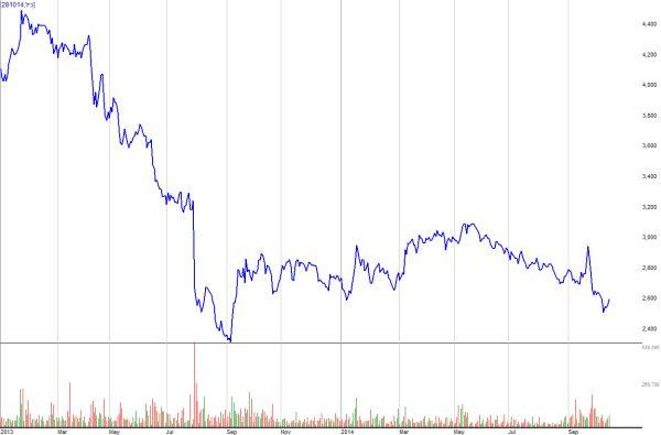 מניית כיל במגמת ירידה מתחילת שנת 2013