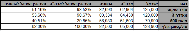 """מחירי מכוניות בישראל מול ארה""""ב וגרמניה (בשקלים)"""