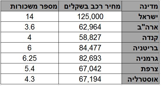 מספר המשכורות הנחוץ לרכישת פורד פוקוס ב-7 מדינות