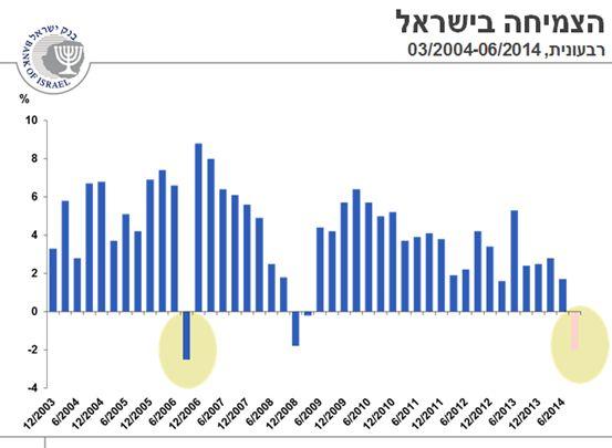 צמיחת המשק בעשור האחרון; נתונים בנק ישראל