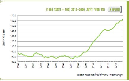 """מחירי הדירות 2000-2013; מקור: הלמ""""ס"""