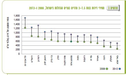 """מחירי דירות 1.5-3 חדרים 2008 ו-2013; מקור - למ""""ס"""