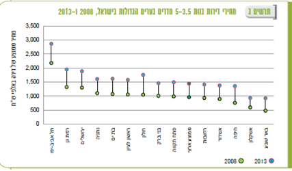 """מחירי דירות 3.5-5 חדרים, 2008 ו-2013: מקור: למ""""ס"""