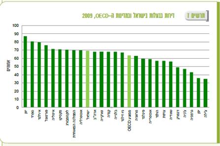 """דירות בבעלות - ישראל מול ה-OECD, מקור - למ""""ס"""