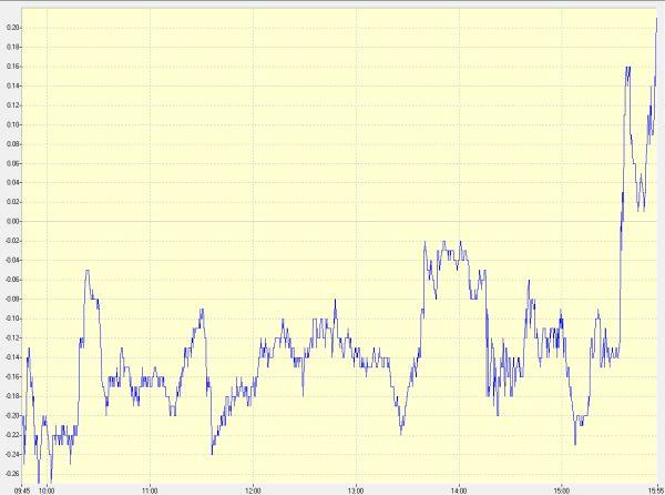 """מדד המעו""""ף עבר מירידה של 0.27% לעלייה"""