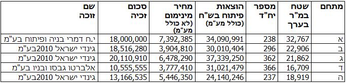 מקור: רשות מקרקעי ישראל