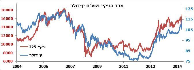 מקור הנתונים: בלומברג. נכון לתאריך 06/11/2014. שינוי במדד הין-דולר כלפי מעלה מצביע על התחזקות הדולר אל מול הין