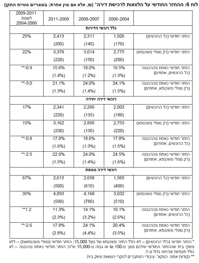 מקור: עיבודי המחברים לסקרי הוצאות משק בית