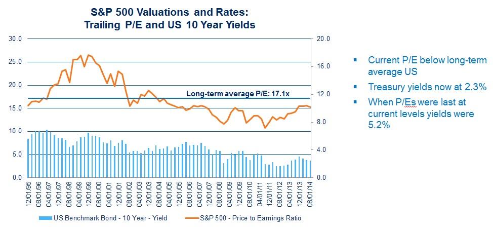 התמחור של ה-S&P 500