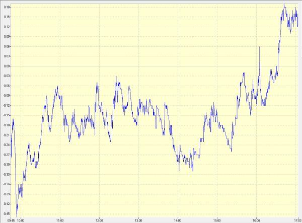 """מדד המעו""""ף - גרף יומי: שינוי חד במקביל לתפיחת המסחר בוול-סטריט"""