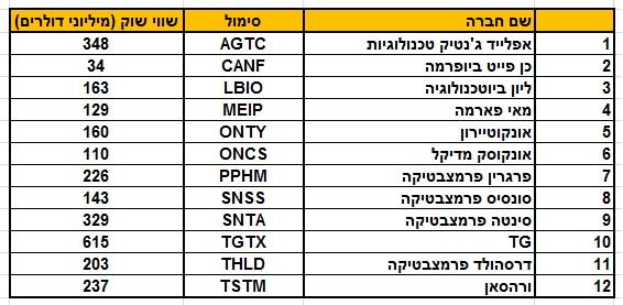 המניות המומלצות לשנת 2015