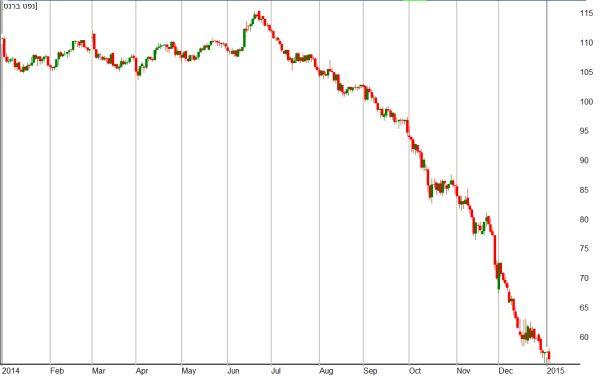 מחיר הנפט מתחילת שנת 2014