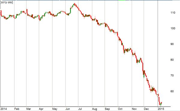 מחיר חבית נפט מסוג ברנט מתחילת 2014; מתוך תוכנת בורסה גרף