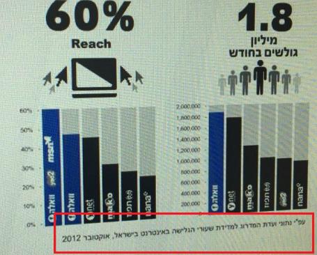 חבילת הבחירות של וואלה. מתבססת על נתוני אוקטובר 2012