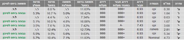 """האג""""ח של כלכלית ירושלים"""