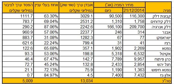 ירידת ערך חברות הנפט-גז בתל אביב