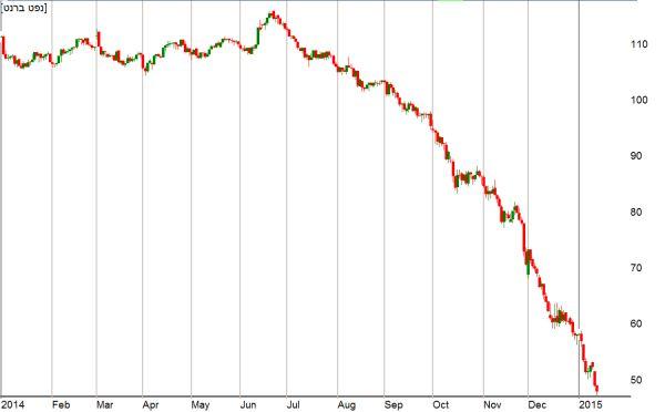 מחיר הנפט מתחילת שנת 2014; מתוך תוכנת בורסה גרף