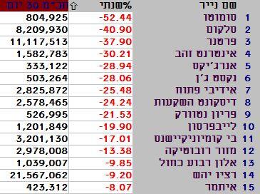 המניות הגרועות מתחילת 2015