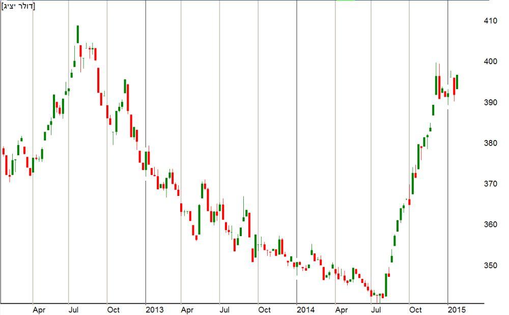 שער הדולר מול השק מתחילת שנת 2012