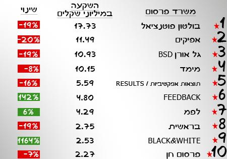 דירוג משרדי הפרסום בישראל - המגזר החרדי