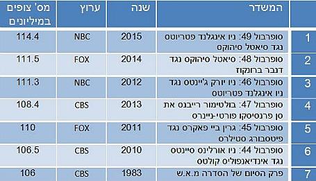 7 המשדרים הבודדים המובילים בטלוויזיה האמריקאית