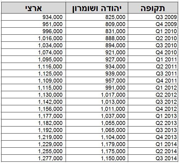 מחיר ממוצע של דירה בישראל בשקלים