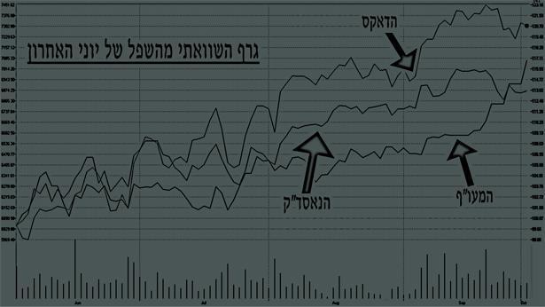 גרף השוואתי מהשפל של יוני האחרון