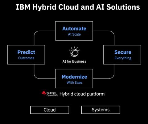 Disponibili on demand piu' di 60 demo con tutte le soluzioni nei vari domini di interesse: modernizzazione, automazione, sicurezza, gestione dati, AI Applications, IBM Cloud e IBM Systems