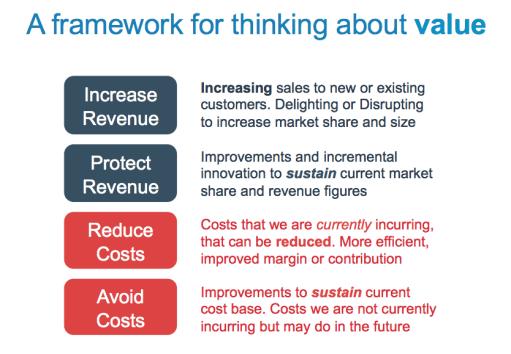 Value Framework –Four buckets of value