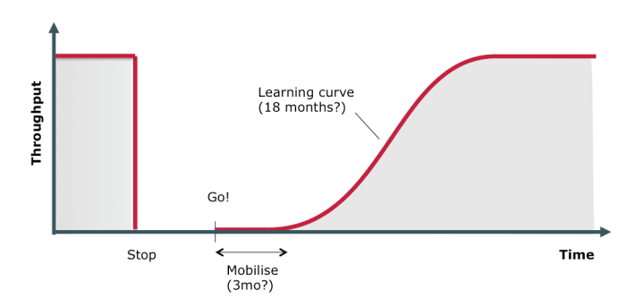Supply Learning Curve