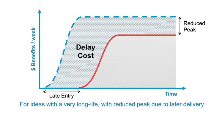 long horizon reduced peak urgency curve