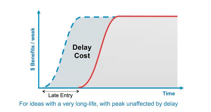 long horizon unaffected peak urgency curve
