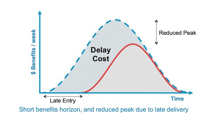 short horizon reduced peak urgency curve