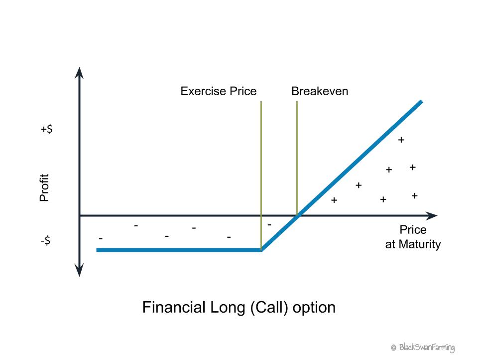 Financial long (call) option